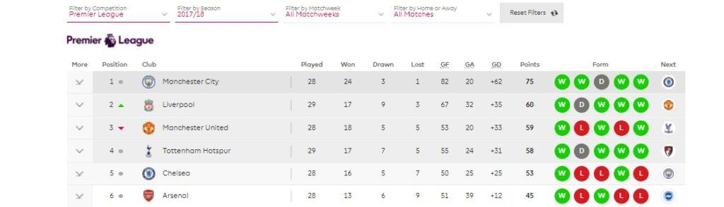 Premier League Top 4